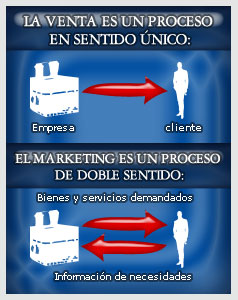 mark basico02 Diferencia Marketing Ventas